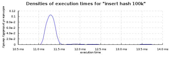 insert-hash-100k-densities-600x200