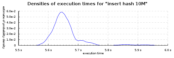 insert-hash-10M-densities-600x200